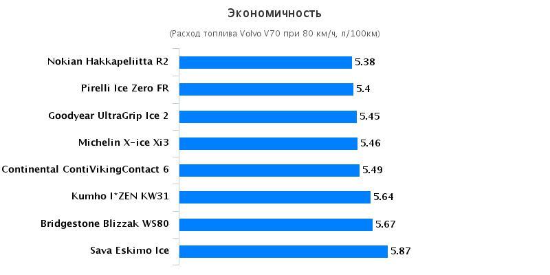 Обзор автошин: Экономичность Goodyear UltraGrip Ice 2, Kumho I Zen KW31 205/55/16 Tuulilasi 2016