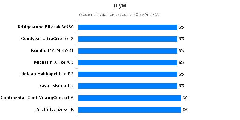 Тест покрышки: Аккустический комфорт Michelin X-Ice XI3, Nokian Hakkapeliitta R2 205/55 R16 Tuulilasi 2016