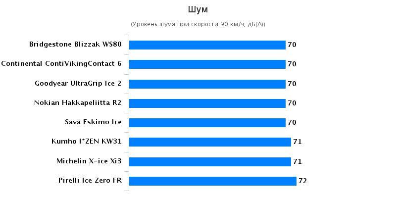 Обзор колеса: Комфортность Goodyear UltraGrip Ice 2, Kumho I Zen KW31 205/55/16 Tuulilasi 2016