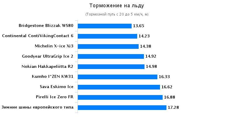 Испытание автошин: Торможение на льду Michelin X-Ice XI3, Nokian Hakkapeliitta R2 205/55 R16 Tuulilasi 2016