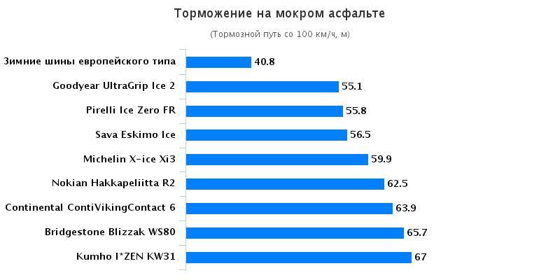 Сравнение шины: Торможение на мокрой поверхности Goodyear UltraGrip Ice 2, Kumho I Zen KW31 205/55/16 Tuulilasi 2016