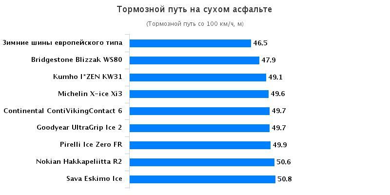 Сравнительный тест покрышки: Тормозной путь на сухом асфальте Goodyear UltraGrip Ice 2, Kumho I Zen KW31 205/55/16 Tuulilasi 2016