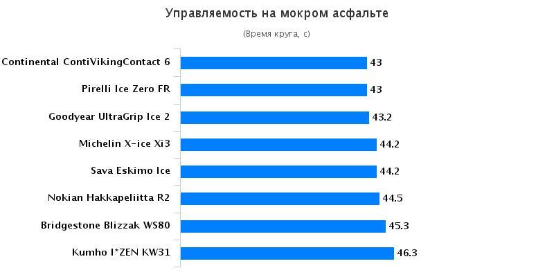 Тест драйв шин: Управляемость на мокром асфальте Goodyear UltraGrip Ice 2, Kumho I Zen KW31 205/55/16 Tuulilasi 2016