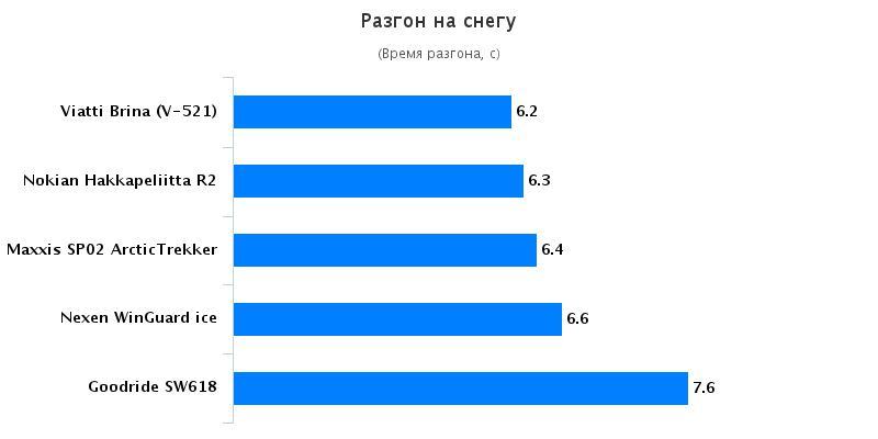 Сравнение покрышки: Разгон на снегу Nokian Hakkapeliitta R2, Viatti Brina V-521 205/55 R16 Авто Mail.Ru 2016