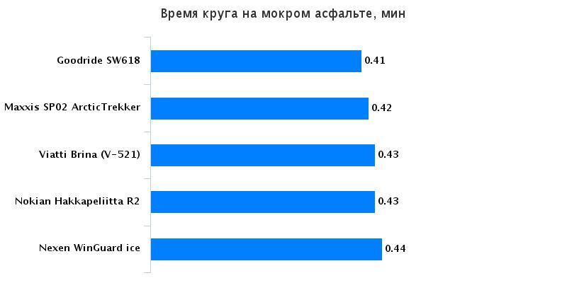 Тесты автошин: Время прохождения круга Nokian Hakkapeliitta R2, Viatti Brina V-521 205/55 R16 Авто Mail.Ru 2016