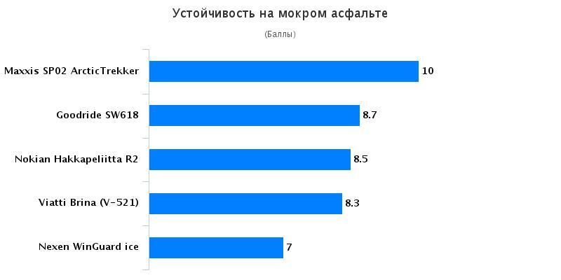Сравнение покрышек: Устойчивость на мокром асфальте Goodride SW618, Maxxis SP-02, Nexen WinGuard ice 205/55/16 Авто Mail.Ru 2016