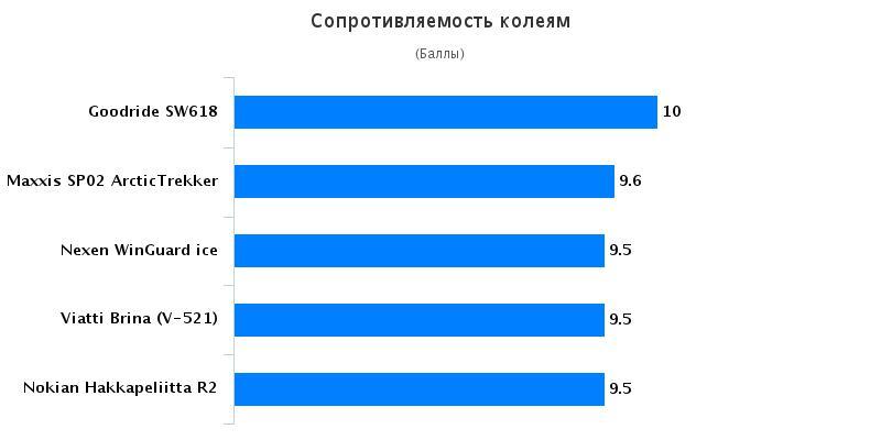 Тест драйв автошин: Сопротивляемость колеям Goodride SW618, Maxxis SP-02, Nexen WinGuard ice 205/55/16 Авто Mail.Ru 2016
