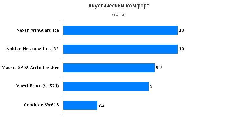 Тест шин: Акустический комфорт Nokian Hakkapeliitta R2, Viatti Brina V-521 205/55 R16 Авто Mail.Ru 2016