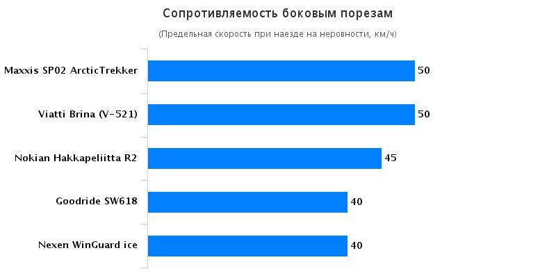 Сравнительные характеристики покрышек: Сопротивляемость боковым порезам Nokian Hakkapeliitta R2, Viatti Brina V-521 205/55 R16 Авто Mail.Ru 2016