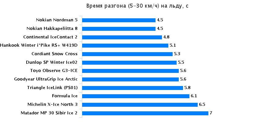 Тест драйв покрышки: Разгон на льду Matador MP 30 Sibir Ice 2, Michelin X-Ice North 3, Nokian Hakkapeliitta 8, Toyo Observe G3-ICE 195/65/15 За рулём 2016