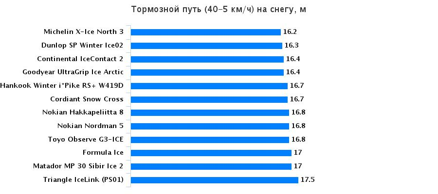 Тестирование автошин: Торможение на снежной дороге Matador MP 30 Sibir Ice 2, Michelin X-Ice North 3, Nokian Hakkapeliitta 8, Toyo Observe G3-ICE 195/65/15 За рулём 2016