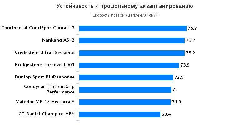 Сравнение покрышки для летнего сезона: Устойчивость к продольному аквапланированию Bridgestone Turanza T001, Continental ContiSportContact 5 225/45 R17 Autozurnal 2016