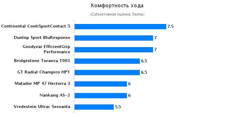 Сравнение автошин для летнего сезона: Комфорт Bridgestone Turanza T001, Continental ContiSportContact 5 225/45 R17 Autozurnal 2016