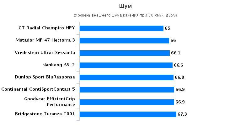Характеристики шины для летней погоды: Комфортность Goodyear EfficientGrip Performance, Matador MP-47 Hectorra 3 225/45/17 Autozurnal 2016