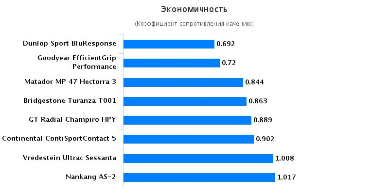 Характеристики колеса для лета: Экономичность Goodyear EfficientGrip Performance, Matador MP-47 Hectorra 3 225/45/17 Autozurnal 2016