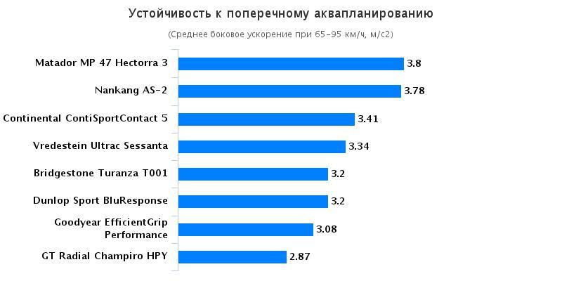 Испытание резины для лета: Устойчивость к поперечному аквапланированию Goodyear EfficientGrip Performance, Matador MP-47 Hectorra 3 225/45/17 Autozurnal 2016