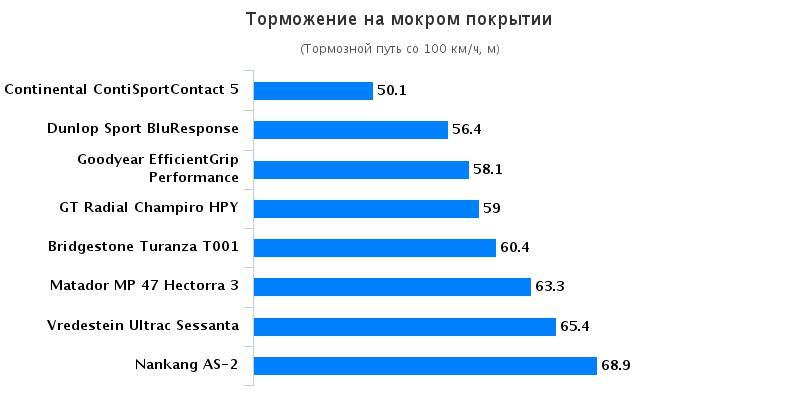 Сравнительный тест резины для летней погоды: Торможение на мокрой поверхности Bridgestone Turanza T001, Continental ContiSportContact 5 225/45 R17 Autozurnal 2016