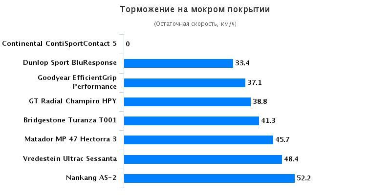 Сравнительные характеристики покрышки для легковых авто: Торможение на мокрой поверхности Goodyear EfficientGrip Performance, Matador MP-47 Hectorra 3 225/45/17 Autozurnal 2016