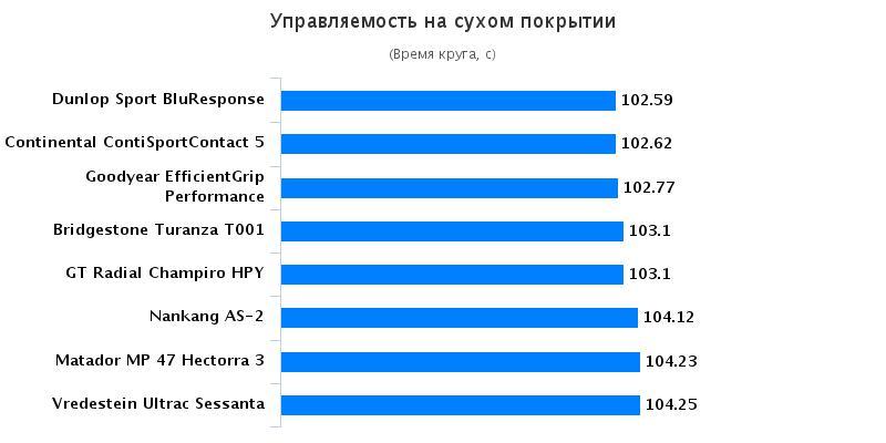 Тесты автошин для легковых авто: Управляемость на сухой дороге Goodyear EfficientGrip Performance, Matador MP-47 Hectorra 3 225/45/17 Autozurnal 2016