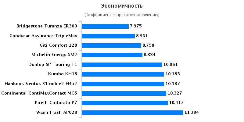Сравнительные характеристики шин для летней погоды: Экономичность Michelin Energy XM2, Pirelli Cinturato P7 205/55/16 Car and Driver China Daily 2016
