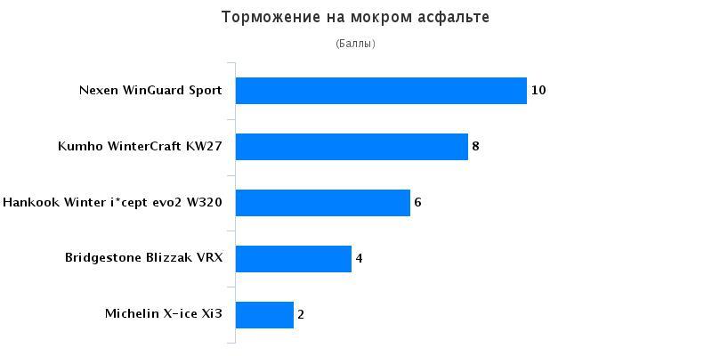 Испытание колеса: Торможение на мокрой поверхности Bridgestone Blizzak VRX, Hankook Winter I*Cept Evo 2 W320, Michelin X-ice Xi3 225/45 R17 AutoView 2016