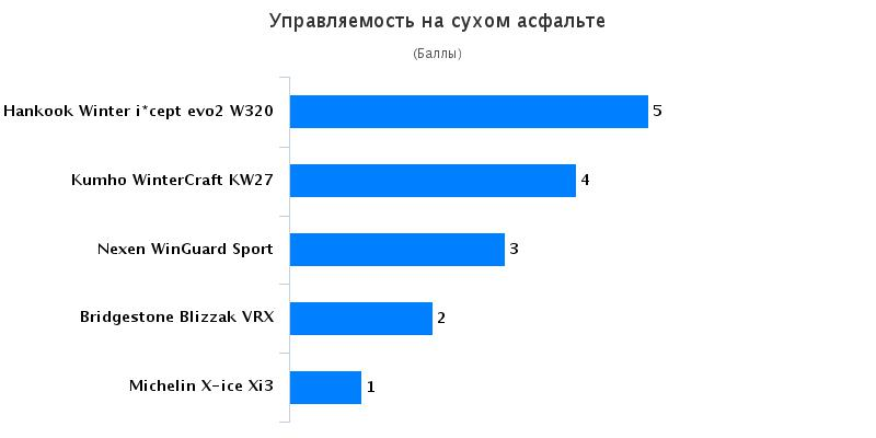 Характеристики покрышек: Управляемость на сухой поверхности Bridgestone Blizzak VRX, Hankook Winter I*Cept Evo 2 W320, Michelin X-ice Xi3 225/45 R17 AutoView 2016
