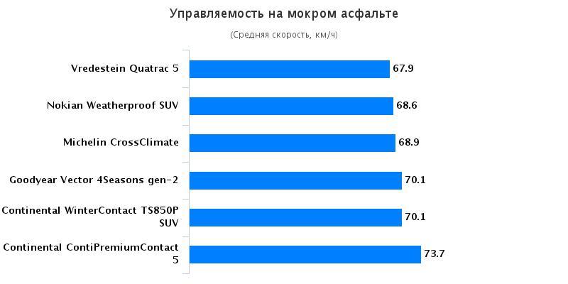 Сравнение покрышки для летнего сезона: Управляемость на мокрой дороге Continental ContiPremiumContact 5, Continental ContiWinterContact TS 850P 215/60 R17 Auto Motor und Sport 2016