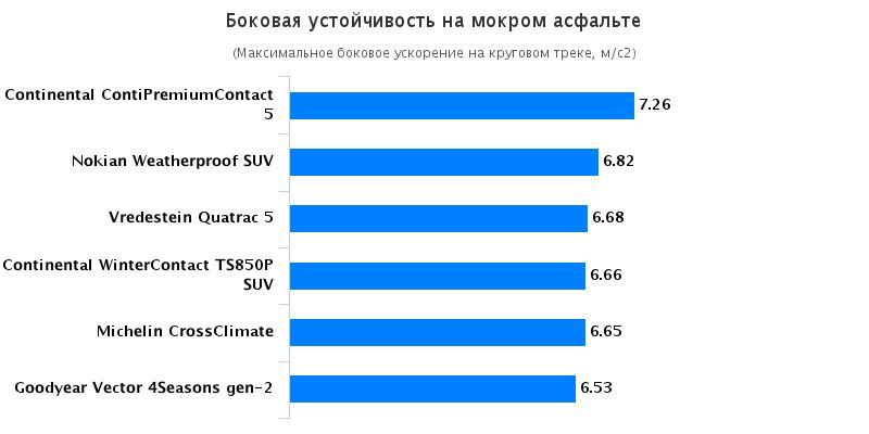 Сравнительный тест резины для летнего сезона: Боковая устойчивость на мокрой поверхности Continental ContiPremiumContact 5, Continental ContiWinterContact TS 850P 215/60 R17 Auto Motor und Sport 2016