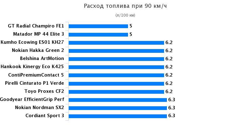 Сравнительный тест автошин для лета: Расход топлива Continental ContiPremiumContact 5, Goodyear EfficientGrip Performance, Hankook Kinergy Eco K425 195/65 R15 За рулём 2017