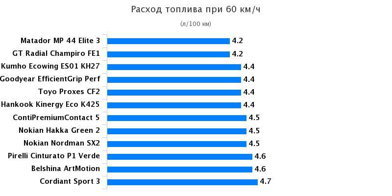 Сравнительные характеристики шины для летнего сезона: Расход топлива Kumho Ecowing ES01 KH27, Nokian Hakka Green 2, Nokian Nordman SX2, Toyo Proxes CF2, Белшина ArtMotion 195/65/15 За рулём 2017