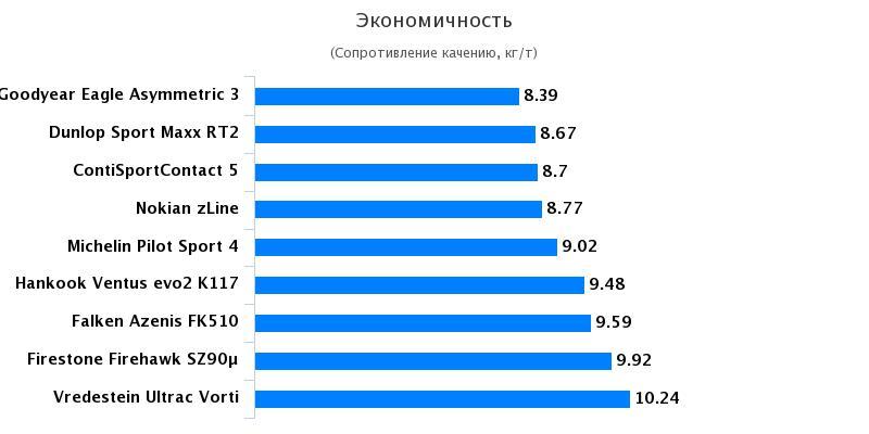 Тест покрышек для лета: Экономичность Continental ContiSportContact 5, Michelin Pilot Sport 4 245/40 R18 Auto Bild 2017