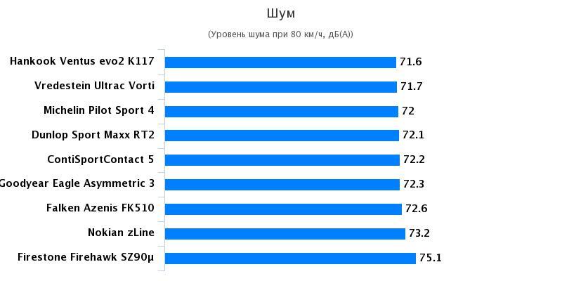 Сравнительные характеристики колеса для легковых авто: Уровень комфорта Continental ContiSportContact 5, Michelin Pilot Sport 4 245/40 R18 Авто Билд 2017