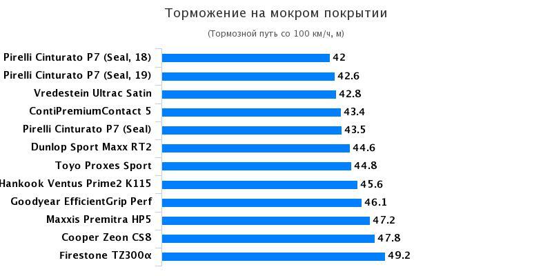 Сравнение покрышек для легковых авто: Торможение на мокрой поверхности Continental ContiPremiumContact 5, Goodyear EfficientGrip Performance 215/55/17 Gute Fahrt 2017
