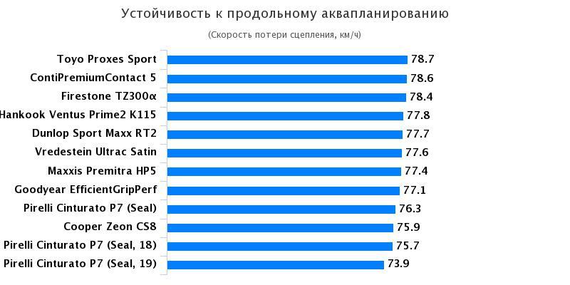 Сравнительные характеристики резины для летней погоды: Устойчивость к продольному аквапланированию Hankook Ventus Prime 2 K115, Pirelli Cinturato P7 215/55 R17 Gute Fahrt 2017
