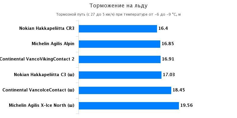 Сравнение колеса: Торможение на льду Michelin Agilis Alpin, Michelin Agilis X-Ice North 225/70 R15C Husbilen 2016