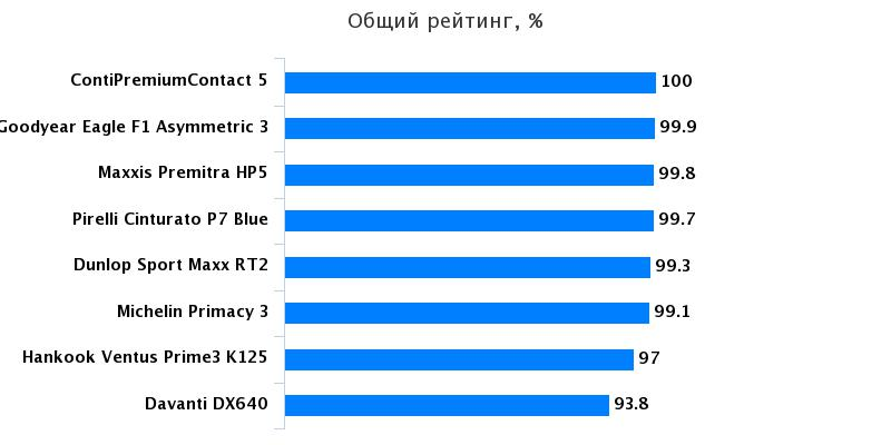 Тестирование покрышки: Общий рейтинг Hankook Ventus Prime 3 K125, Michelin Primacy 3 225/45 R17 Professional Driver 2016