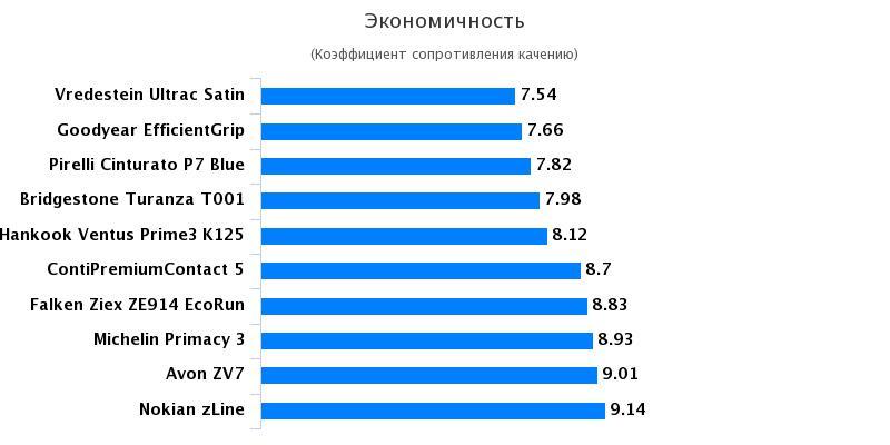Тесты шины: Экономичность Goodyear EfficientGrip Performance, Hankook Ventus Prime 3 K125, Michelin Primacy 3 215/55/17