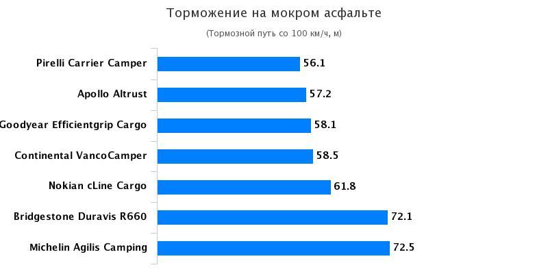 Тесты шины для коммерческого транспорта: Торможение на мокрой поверхности Bridgestone Duravis R630, Continental VancoCamper 215/70 R15C Auto Bild Reisemobil 2017