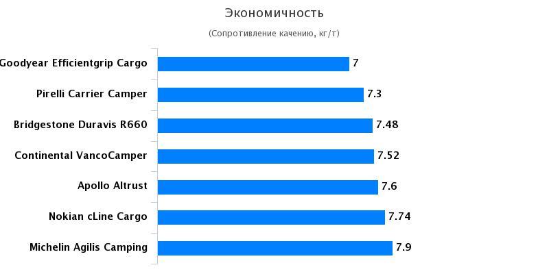 Сравнительные характеристики автошин для коммерческого транспорта: Экономия топлива Bridgestone Duravis R630, Continental VancoCamper 215/70 R15C Auto Bild Reisemobil 2017