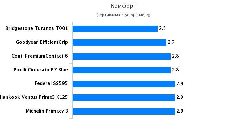 Тест резины для летнего сезона: Комфорт Hankook Ventus Prime 3 K125, Michelin Primacy 3, Pirelli Cinturato P7 Blue 225/45/17 Quattroruote 2017