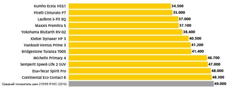тест резина лето 235 55 17 адак 2020 год износоустойчивость