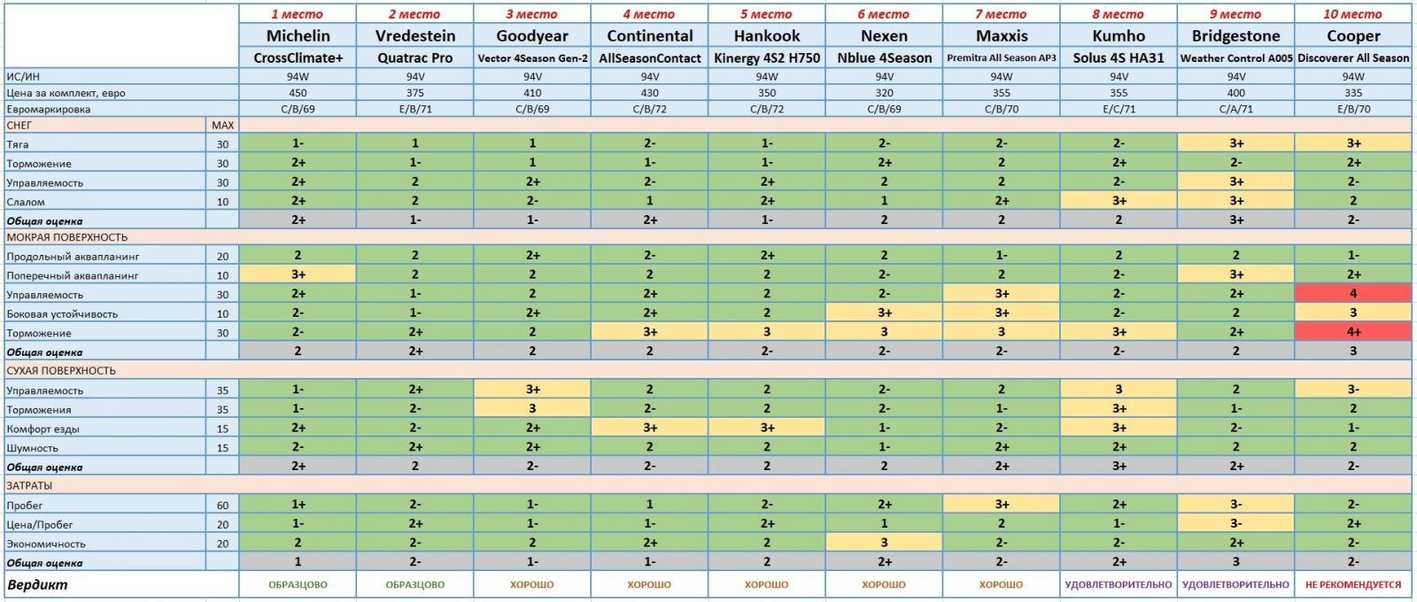 рейтинг всесезонного теста автошин 2019