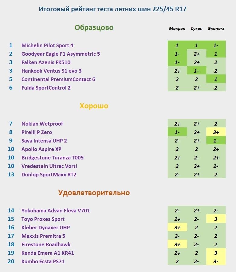 турнирная таблица теста летней резины 225 45 р17 авто билд 2019
