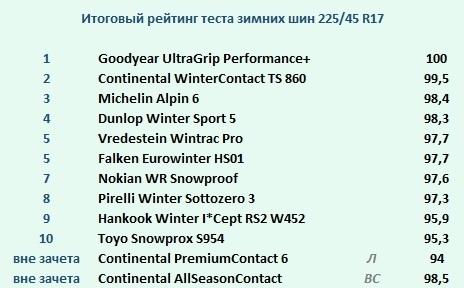 рейтинг премиальной зимней резины 225 45 р17 автоэкспресс 2019