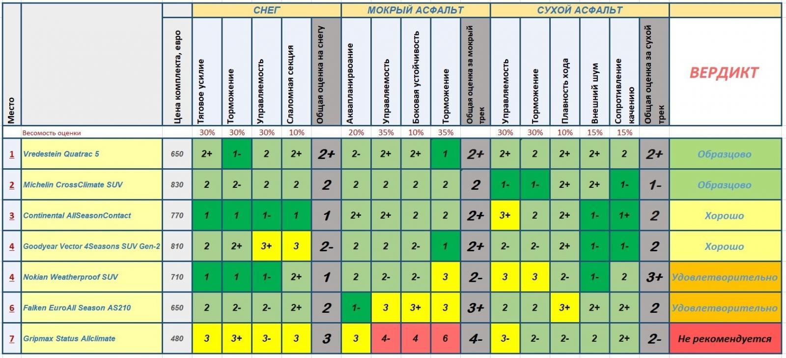 итоговый рейтинг теста всесезонок 235 55 19 для сув автобилд ол рад 2019
