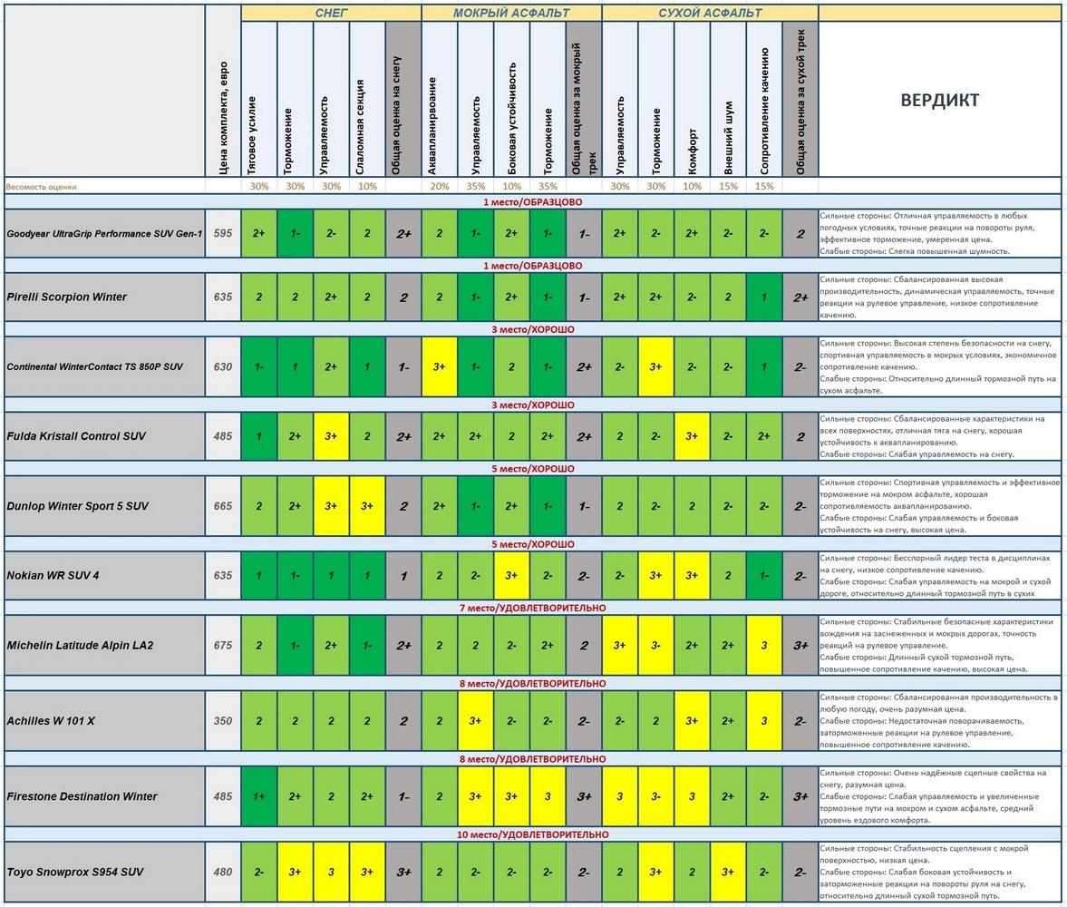 итоговая турнирная таблица теста зимней резины для внедорожников 235 60 18 автобилд 2018