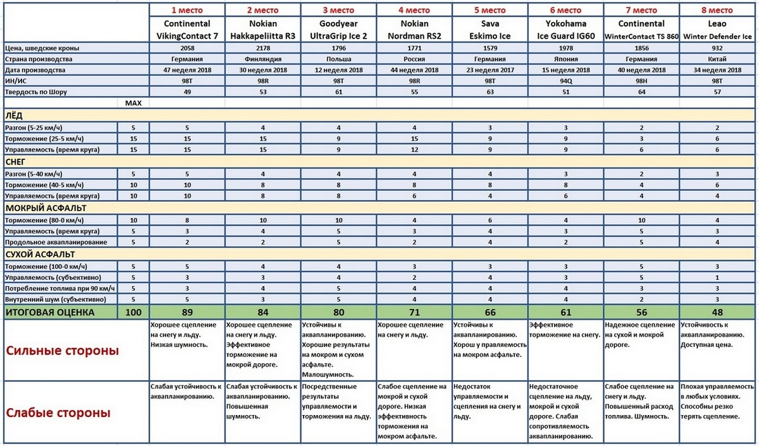 результаты теста нешипованной зимней резины размера 225 50 17 ви билагаре 2019