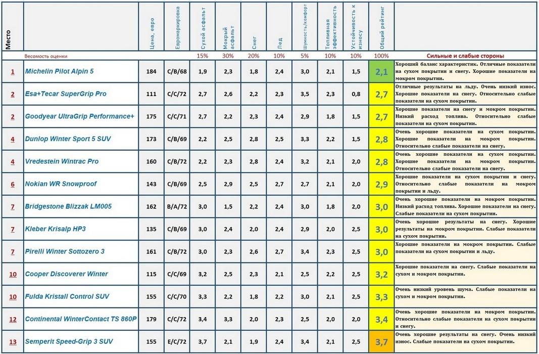рейтинг и результаты теста нешипованной зимней резины 235 55 17 журнал адак 2020