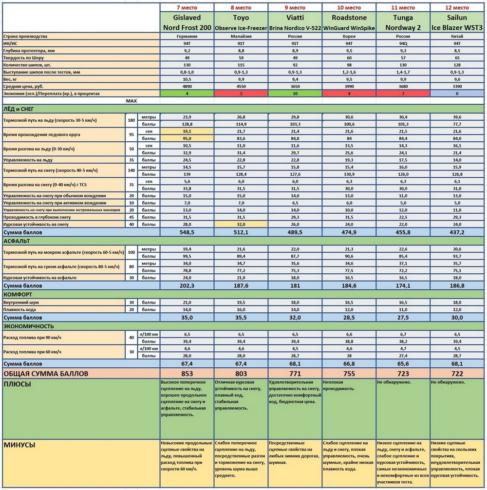 рейтинг резина шиповка 205 55 16 тест журнал за рулем 2019