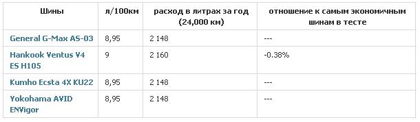 Характеристики шин для быстрой езды: общие результаты тестирования General Tire G-Max AS-03, Hankook Ventus V4 ES H105, Kumho Ecsta 4X KU22, Yokohama Avid ENVigor 245/40/18 Motor 2012